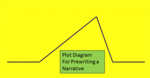 Plot Diagram for Prewriting