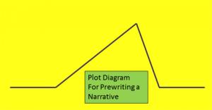 Plot Diagram for Prewriting