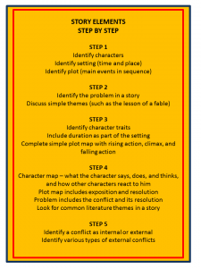 Story Elements Step by Step Cheat Sheet 2