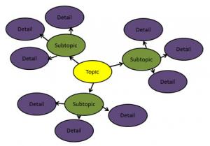 Web for prewriting