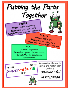 Prefix Suffix Root Chart