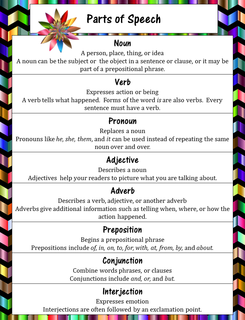 It's just a graphic of Divine Parts of Speech Chart Printable