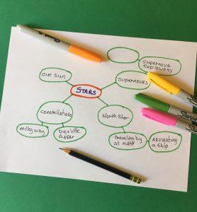 Bubble map - brainstorm