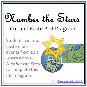 Number the Stars plot diagram